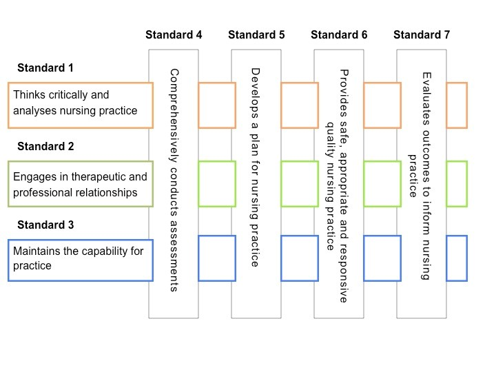 Figure 1 - Registered nurse standards. Standard 1: Thinks critically and analyses nursing practice. Standard 2: Engages in therapeutic and professional relationships. Standard 3: Maintains the capability for practice. Standard 4: Comprehensively conducts assessments. Standard 5: Develops a plan for nursing practice. Standard 6: Provides safe, appropriate and responsive quality nursing practice. Standard 7: Evaluates outcomes to inform nursing practice.